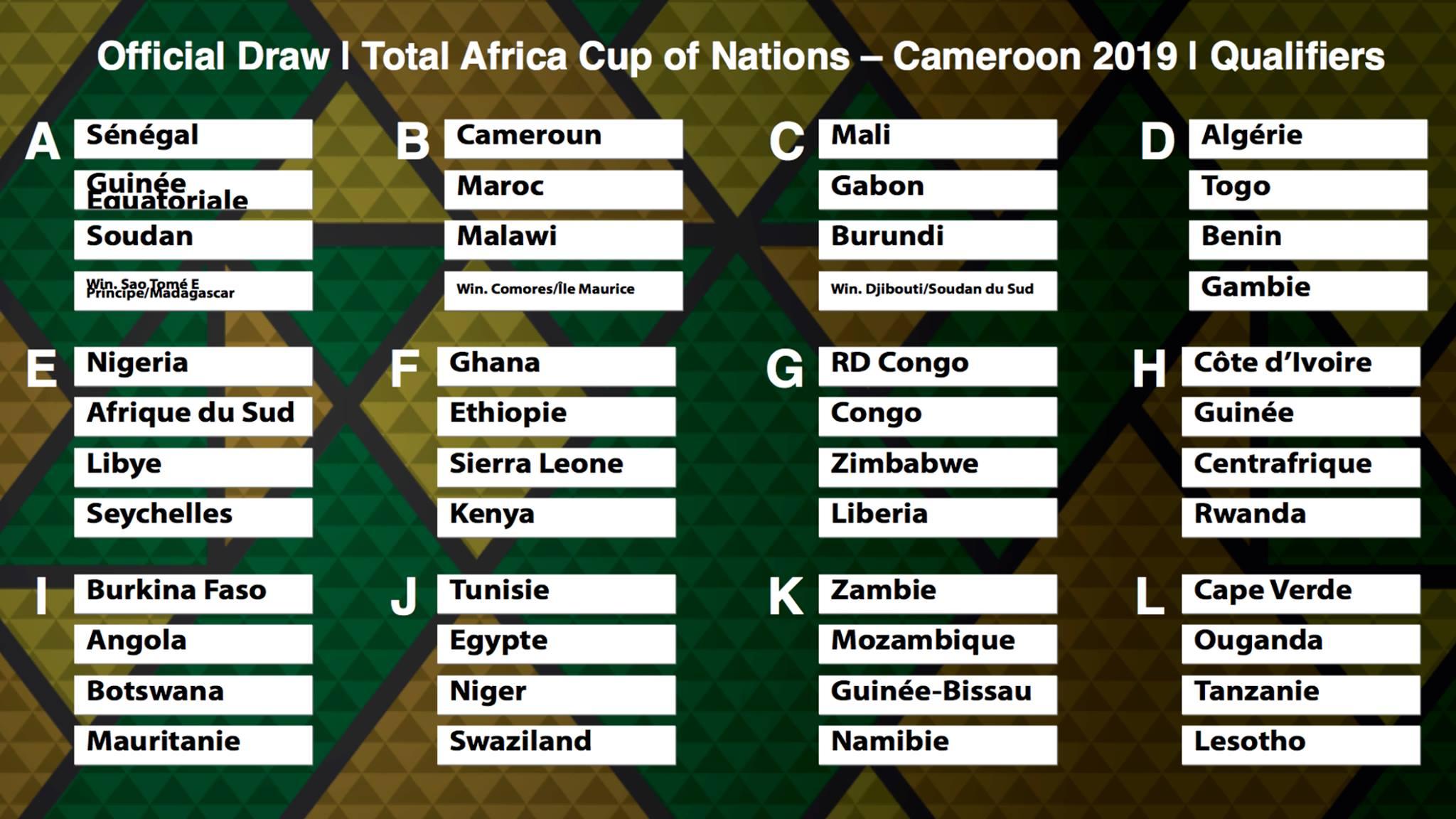 كأس إفريقيا للأمم (كان-2019): نتائج القرعة الخاصة بالتصفيات