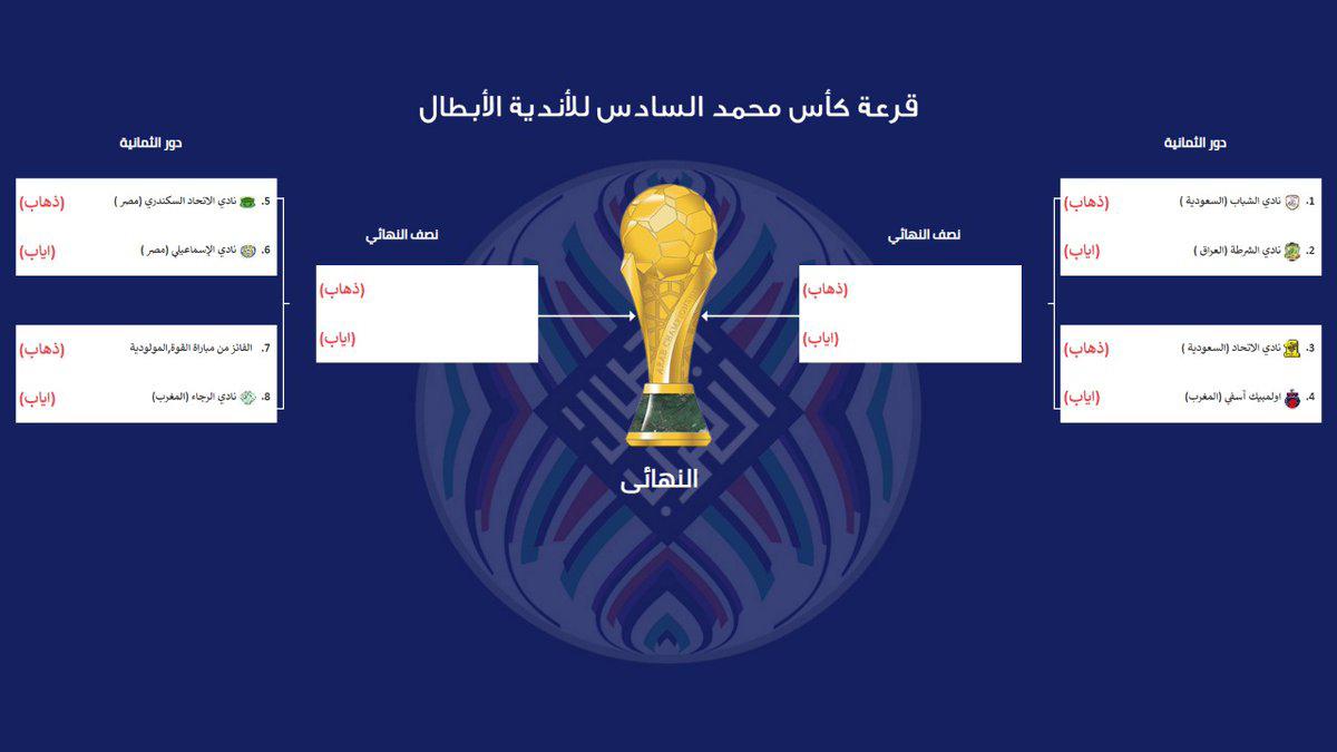 كأس محمد السادس: نحو نهائي مغربي خالص؟