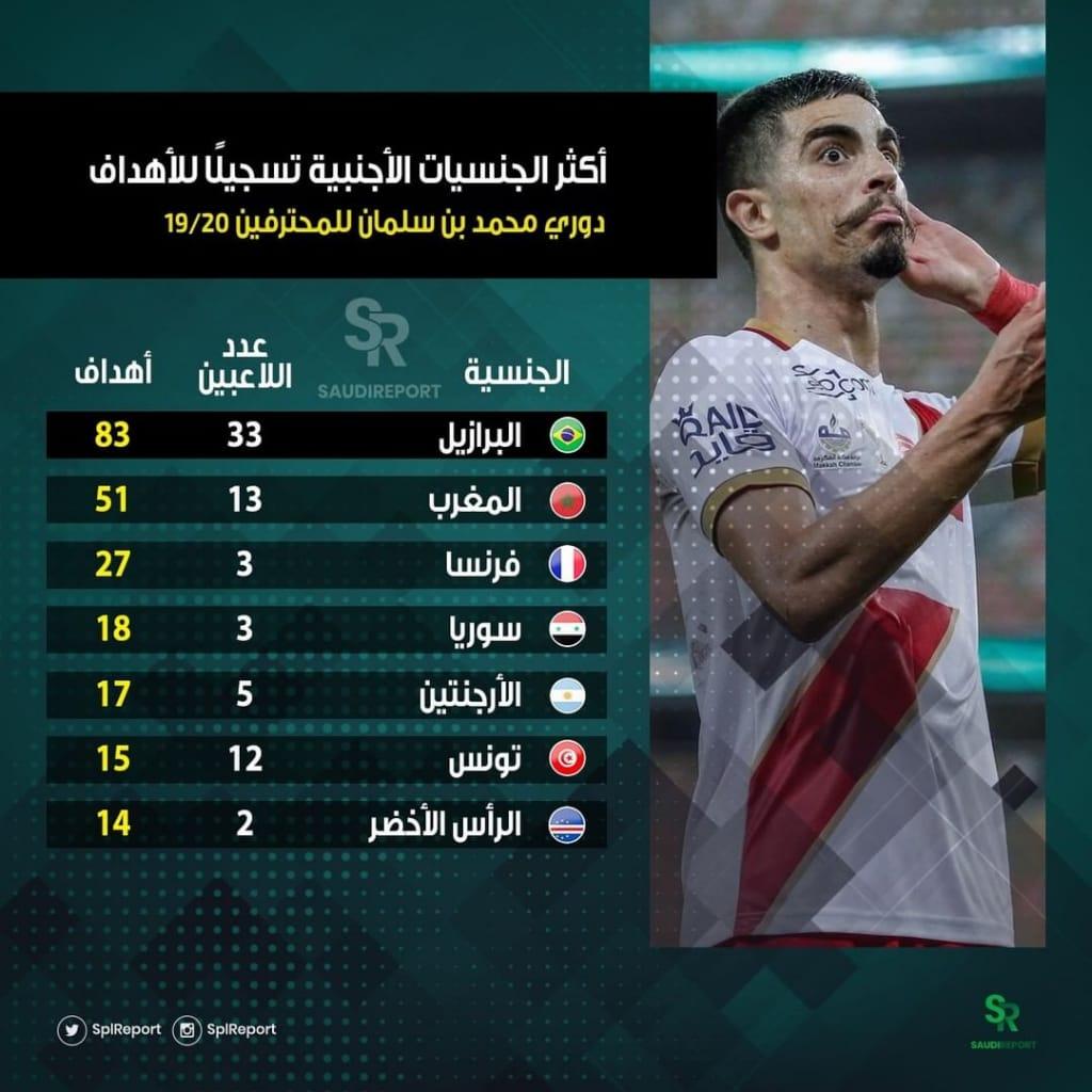 نجوم المغرب ثاني أفضل الأجانب تهديفا بالسعودية