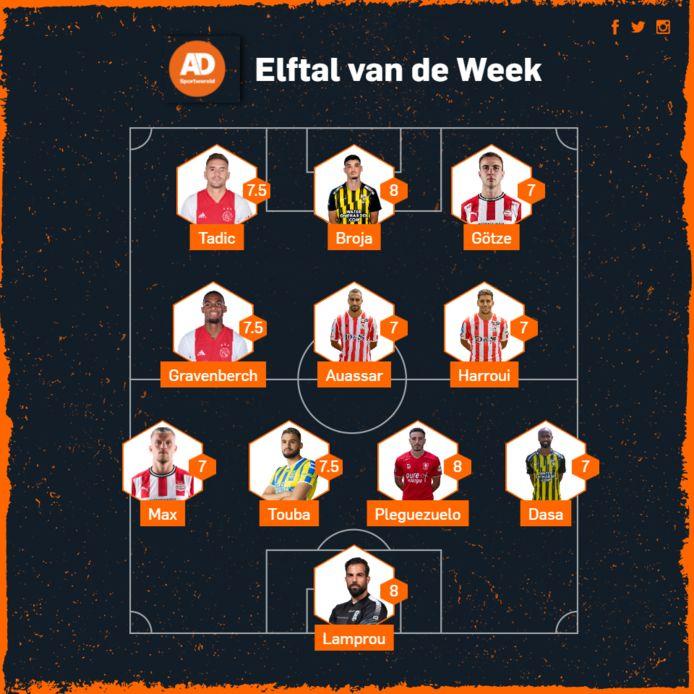 هروي وأوصار ضمن منتخب الأسبوع في هولندا